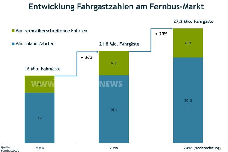 Die Entwicklung des Fernbusmarktes, auch für 2016 soll es weiteres Wachstum geben. Grafik: Fernbusse.de.