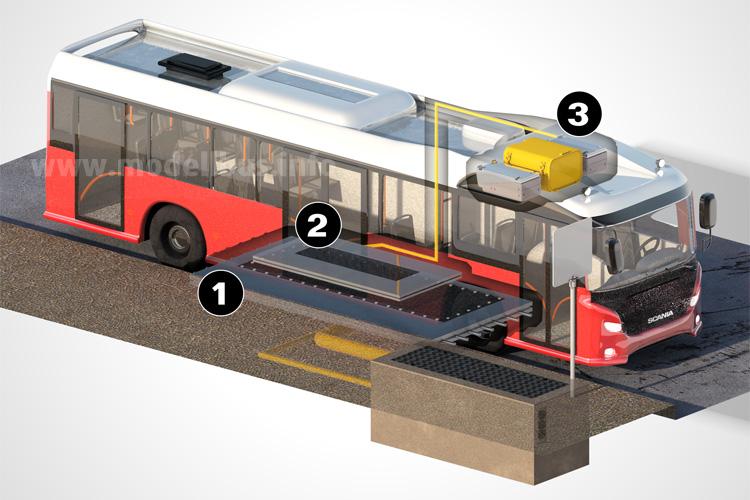 Die Ladestation (1) ist unter der Straße verbaut, die Empfangstechnik sitzt im Busboden (2) und die Batterie (3) speichert die induktiv geladene Energie.