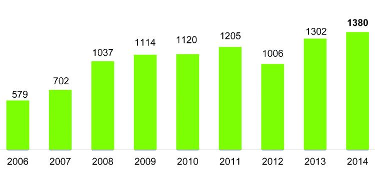 Busabsatz von Solaris in den Jahren 2006-2014, in Stück.
