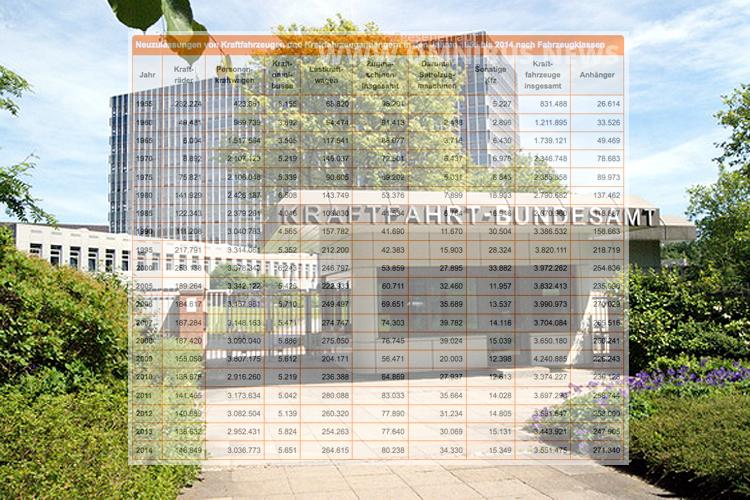 Das Kraftfahrt-Bundesamt meldet steigende Zulassungszahlen für Omnibusse in 2015. Foto: KBA / Grafik: Omnibus.News
