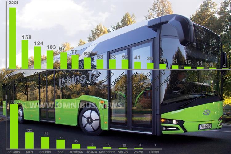 Solaris meldet für 2015 beste Zahlen. Grafik: Solaris, Fotomontage: Omnibus.News