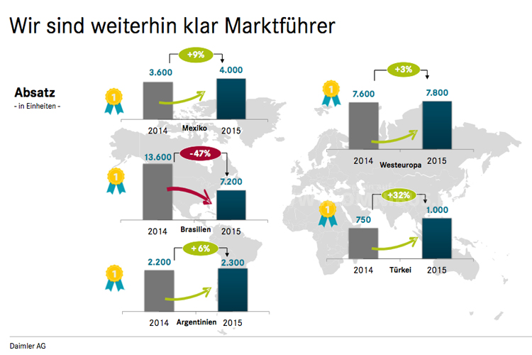 Daimler Buses bleibt weiterhin Marktführer. Grafik: Daimler Buses