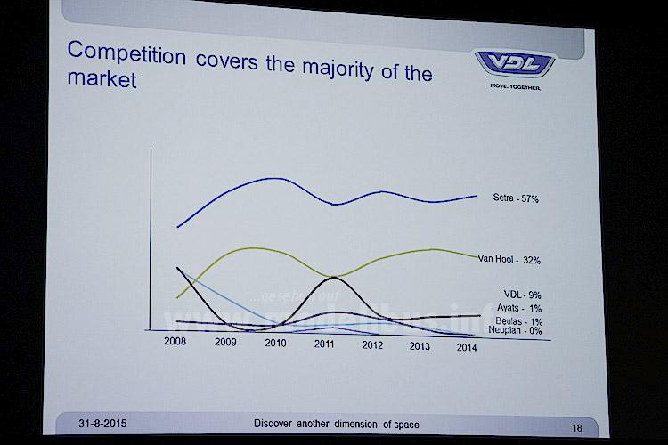 ...und präsenierte zunächst Ergebnisse der Marktanalyse des Doppeldecker-Segmentes.