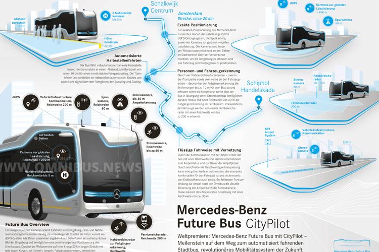 Die Fahrtstrecke des Future Busses in den Niederlanden. Grafik: Daimler