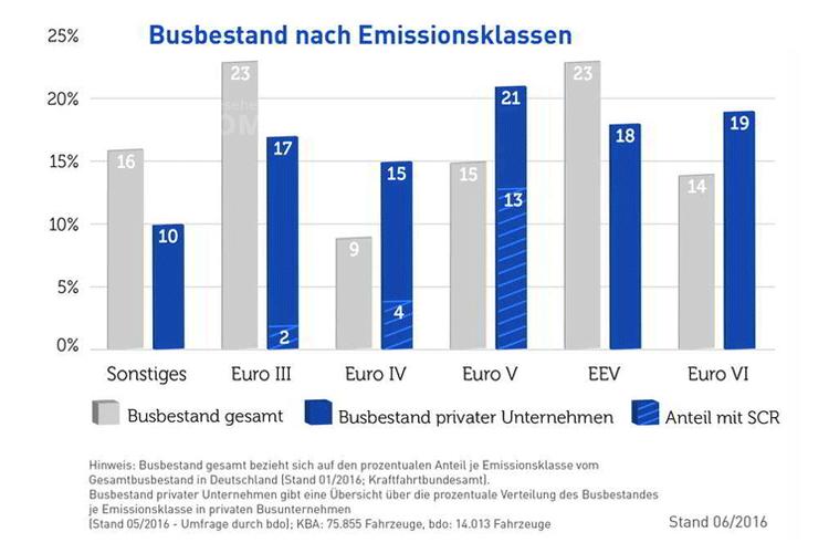 Busbestand nach Emissionsklassen. Grafik: BDO