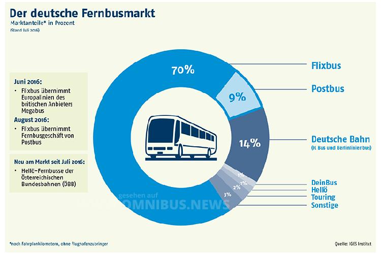 IGES hat ein verhaltenes Wachstum im Fernbusmarkt ermittelt. Grafik: IGES