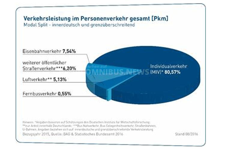 Verkehrsleistung im Personenverkehr. Grafik: bdo / Statistisches Bundesamt
