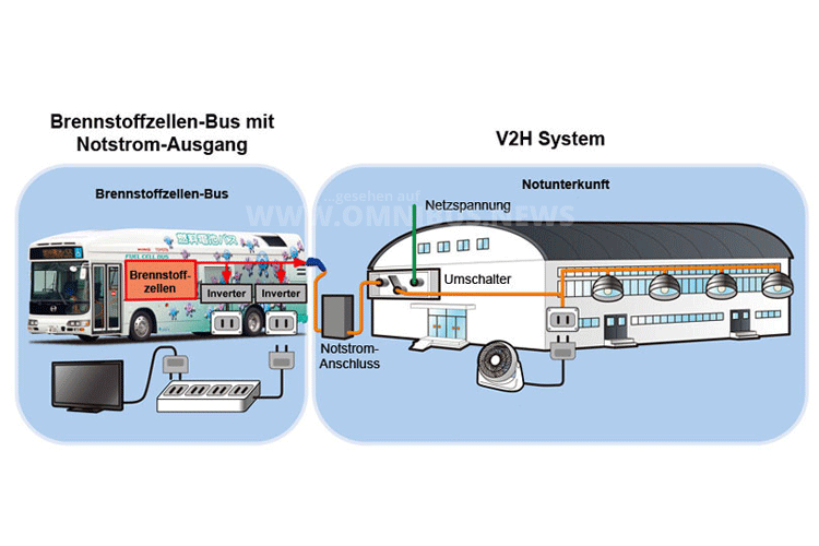 Einen weiteren Beitrag zur Infrastruktur kann der japanische Bus allerdings im Katastrophenfall leisten, das ist wohl den geologischen Bedingungen in Japan geschuldet. Grafik: Toyota