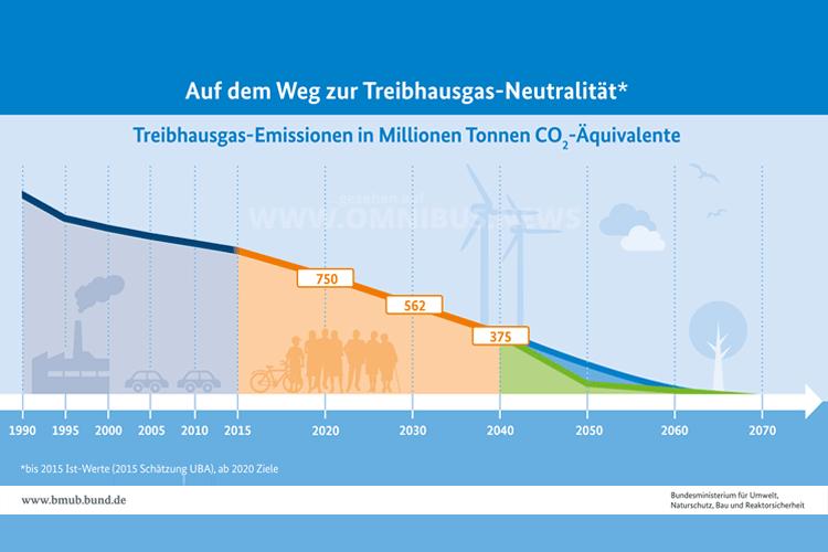 Fahrplan Treibhausgas-Emissionen. Grafik: BMUB