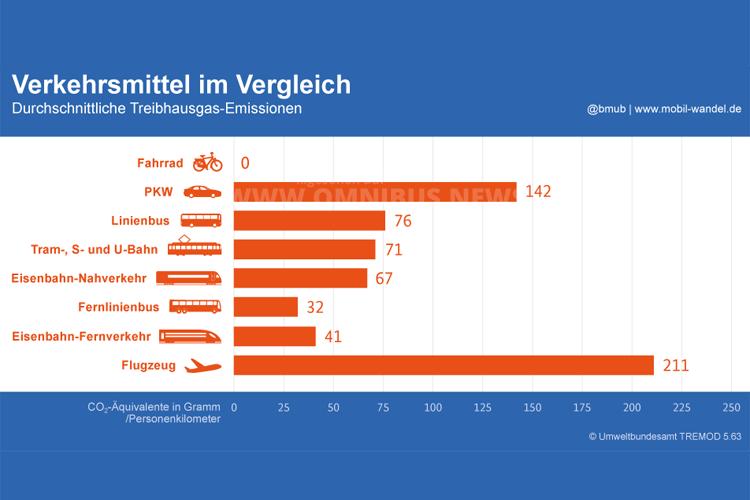 Verkehrsmittel im Vergleich. Grafik: BMUB