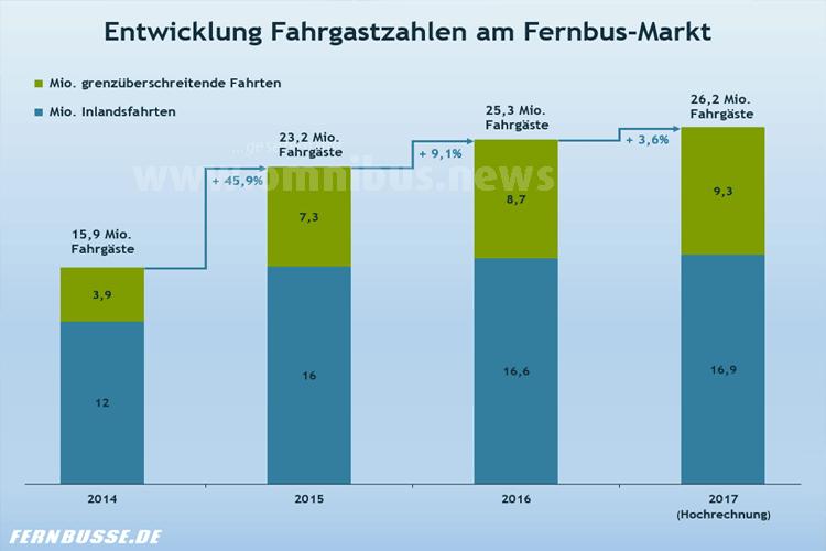Fernbusmarkt 2016