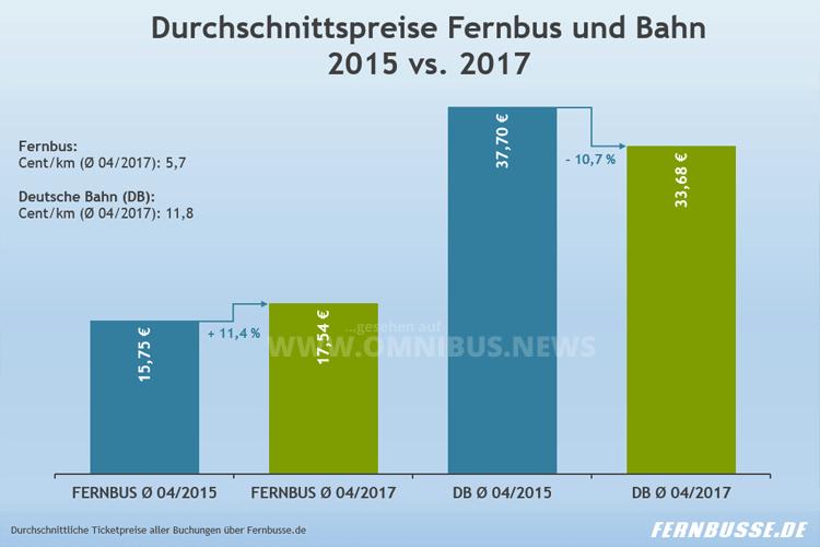 Fernbus 11,4% teurer
