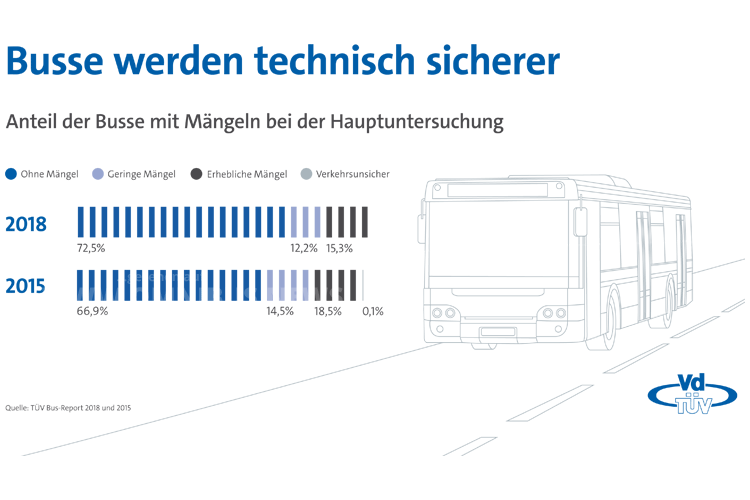 TÜV Bus-Report 2018
