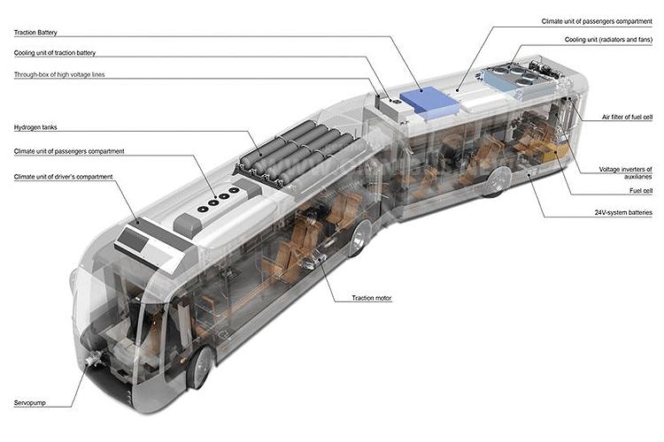 1. H2-Schnellbussystem