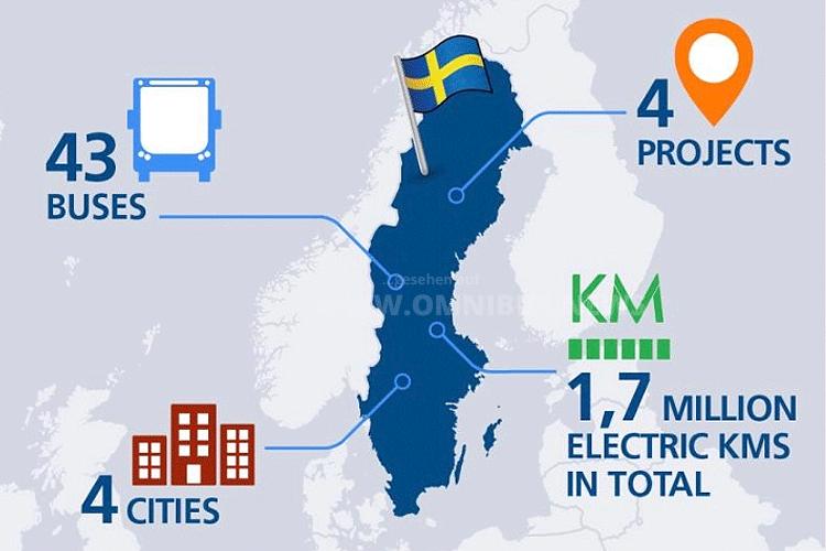 Spannendes aus Schweden
