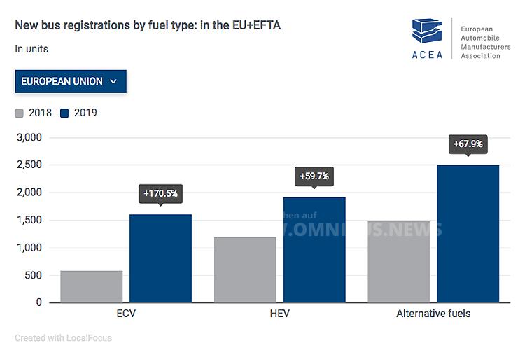 ACEA: E-Bus legt 170% zu