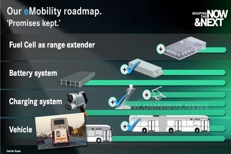 eMobility Roadmap