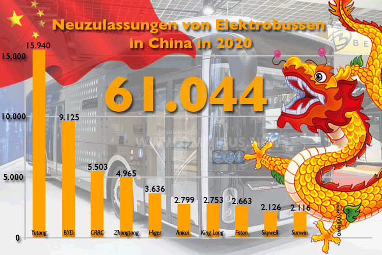 61.044 neue E-Busse in China