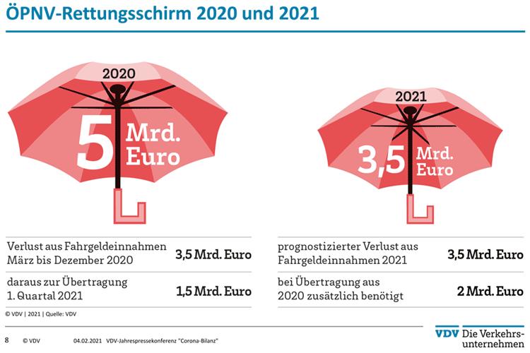 Bittere ÖPNV-Bilanz für 2020
