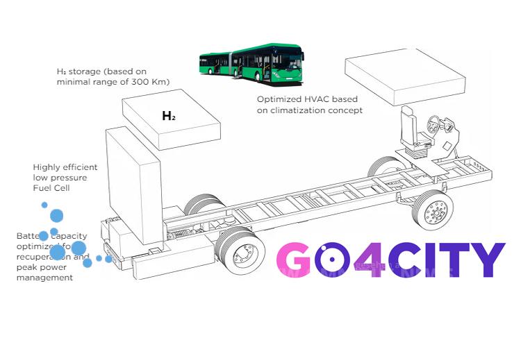 H2-Busse namens Go4City