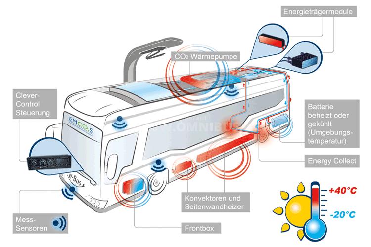 Heiz-Klimasystem für E-Bus