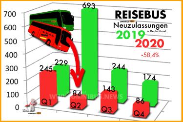 Minus 58% bei Reisebussen
