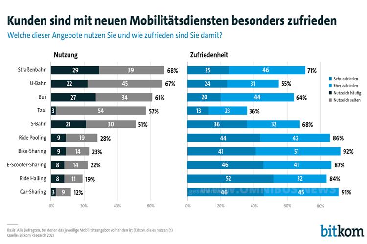 Mobilitätsdienste kommen an